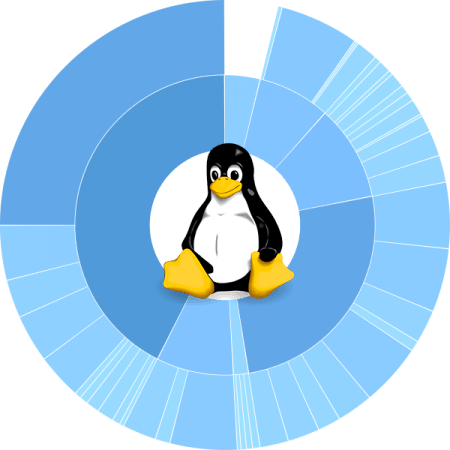 Partition & Format Storage Disks in Linux